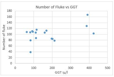 Ridgeway Research Ltd| Number of fluke vs GGT