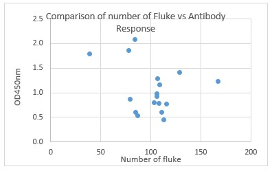 Ridgeway Research Ltd|Comparison of number of fluke vs antibody response