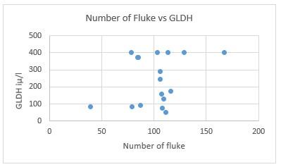 Ridgeway Research Ltd | Number of fluke vs GLDH
